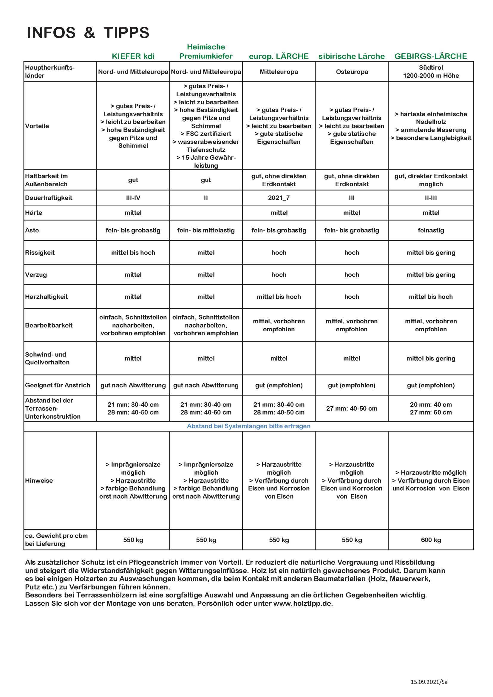 Bretter Kanthölzer KVH Ueberberg 2021_9
